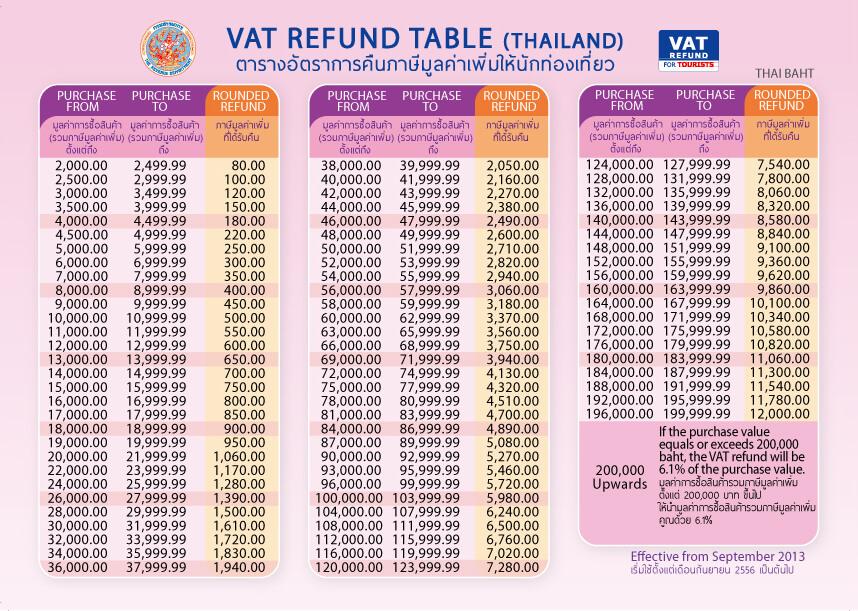 VAT refund Таиланд. Таблица с расчетом суммы