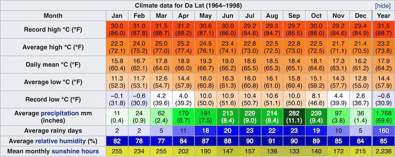 Климат и погода в Далате